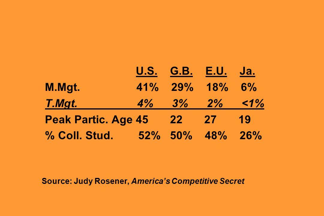 U.S.G.B. E.U. Ja. M.Mgt. 41% 29% 18% 6% T.Mgt. 4% 3% 2% <1% Peak Partic.