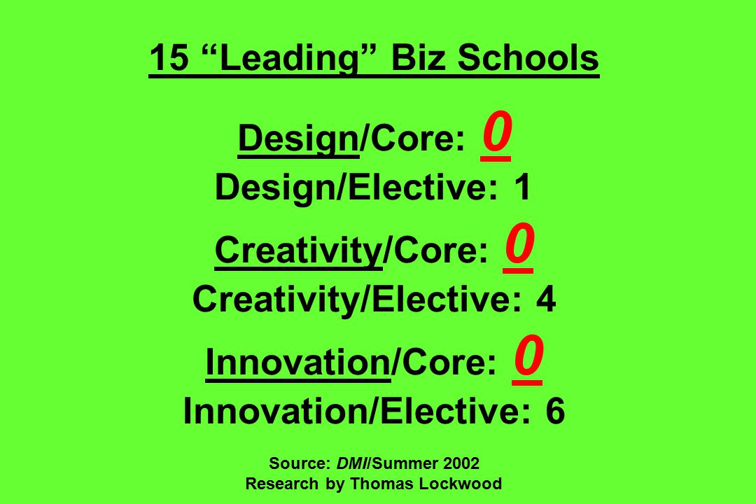 15 Leading Biz Schools Design/Core: 0 Design/Elective: 1 Creativity/Core: 0 Creativity/Elective: 4 Innovation/Core: 0 Innovation/Elective: 6 Source: DMI/Summer 2002 Research by Thomas Lockwood