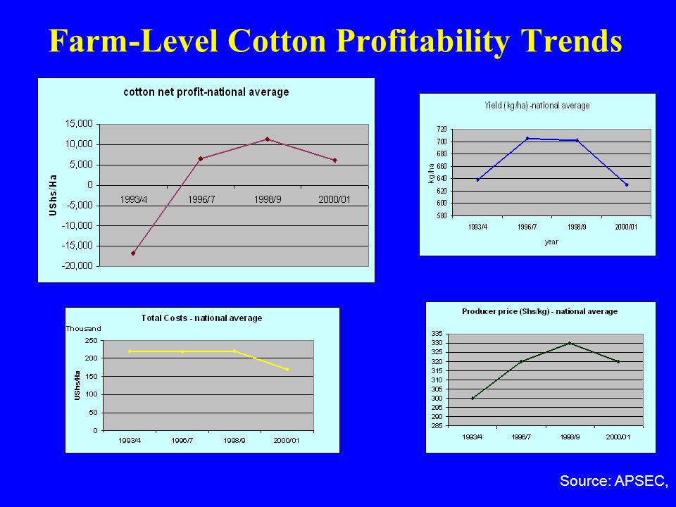 Farm-Level Cotton Profitability Trends Source: APSEC,