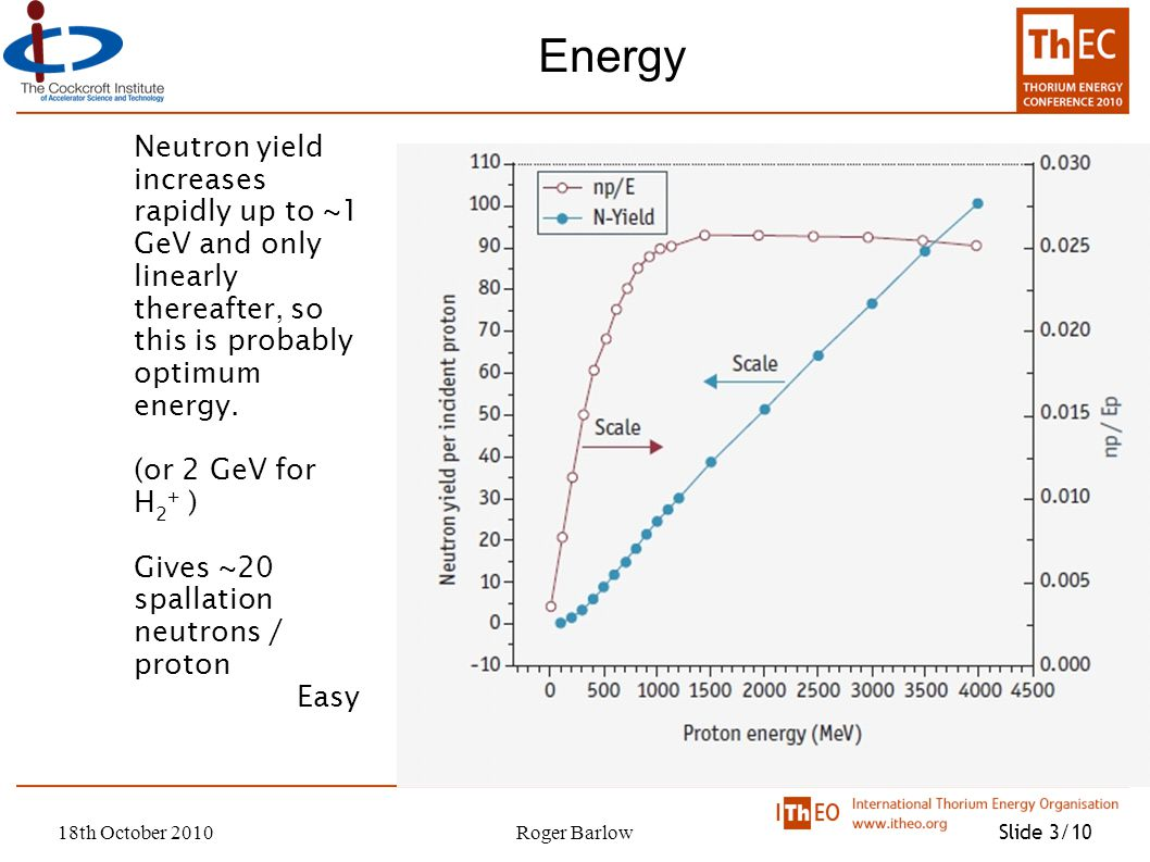 18th October 2010Roger Barlow Slide 3/10 Energy Neutron yield increases rapidly up to ~1 GeV and only linearly thereafter, so this is probably optimum energy.