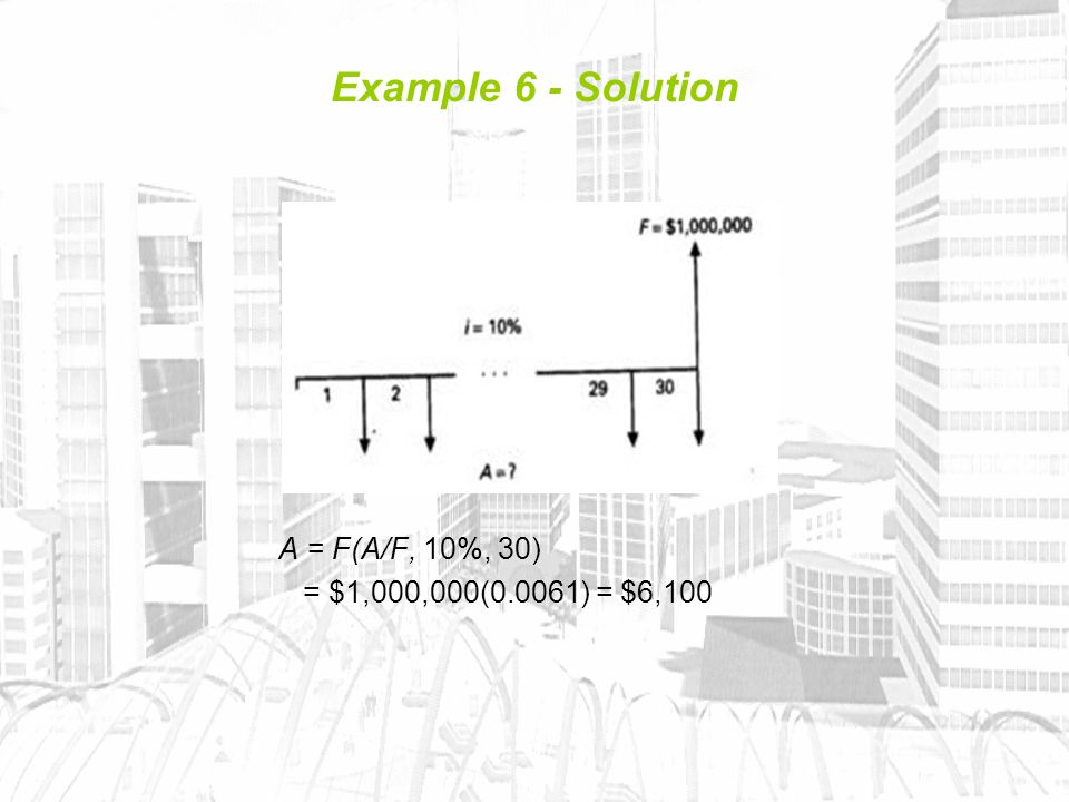 Example 6 - Solution A = F(A/F, 10%, 30) = $1,000,000(0.0061) = $6,100