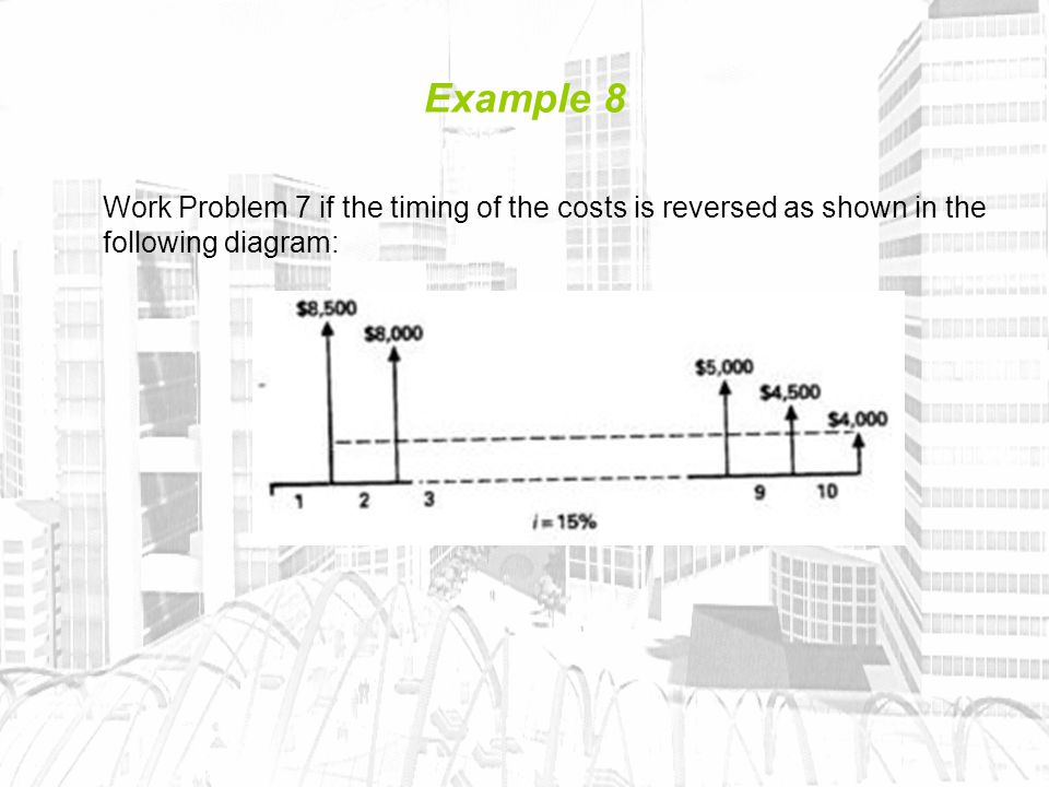 Example 8 Work Problem 7 if the timing of the costs is reversed as shown in the following diagram: