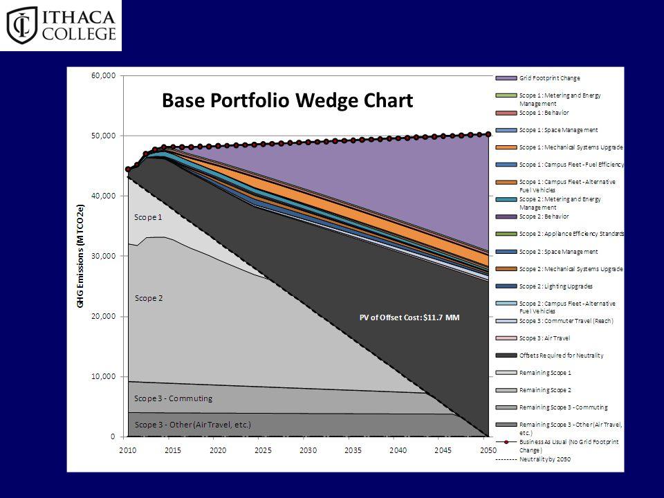 Base Portfolio Wedge Chart