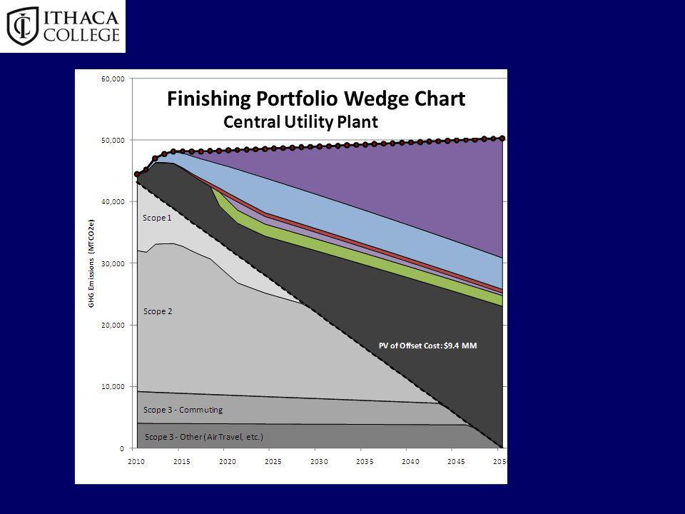 Finishing Portfolio Wedge Chart Central Utility Plant