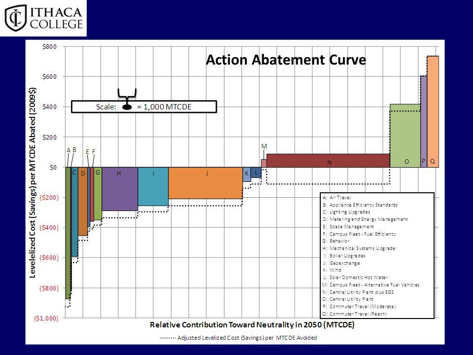 Action Abatement Curve