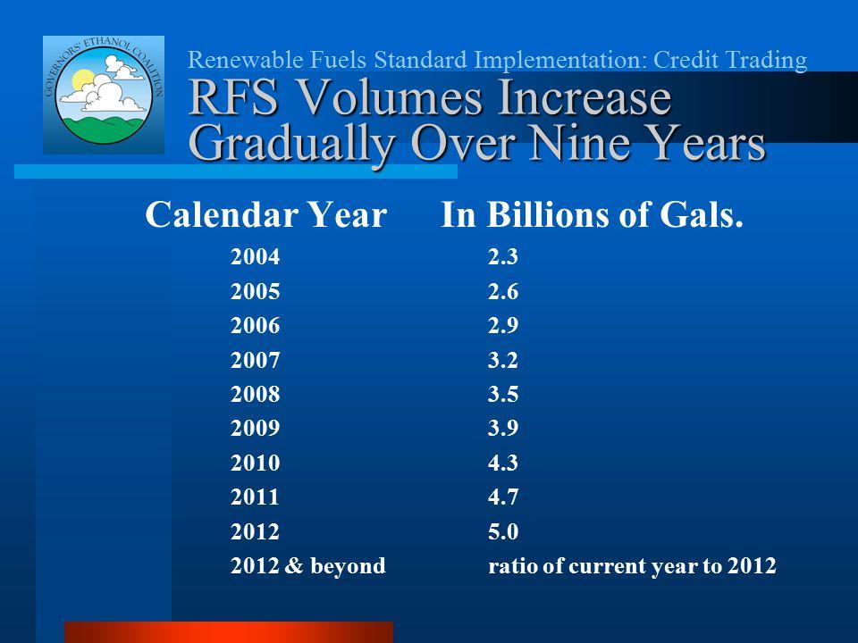 Renewable Fuels Standard Implementation: Credit Trading RFS Volumes Increase Gradually Over Nine Years Calendar Year In Billions of Gals. 20042.3 2005