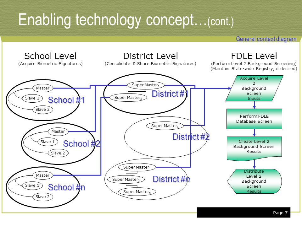 Page 7 Enabling technology concept… (cont.) SchoolLevel (Acquire Biometric Signatures) District Level (Consolidate & Share Biometric Signatures) Master Slave 1 Slave 2 School #1 Master Slave 1 Slave 2 School #2 Master Slave 1 Slave 2 School #n FDLE Level (Perform Level 2 Background Screening) (Maintain State-wide Registry, if desired) District #1 Super Master 1 Super Master 2 District #2 Super Master 1 District #n Super Master 1 Super Master 2 Super Master n Perform FDLE Database Screen Acquire Level 2 Background Screen Inputs Create Level 2 Background Screen Results Distribute Level 2 Background Screen Results General context diagram