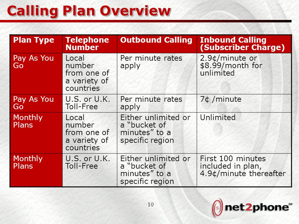 10 Calling Plan Overview Plan TypeTelephone Number Outbound CallingInbound Calling (Subscriber Charge) Pay As You Go Local number from one of a variety of countries Per minute rates apply 2.9¢/minute or $8.99/month for unlimited Pay As You Go U.S.