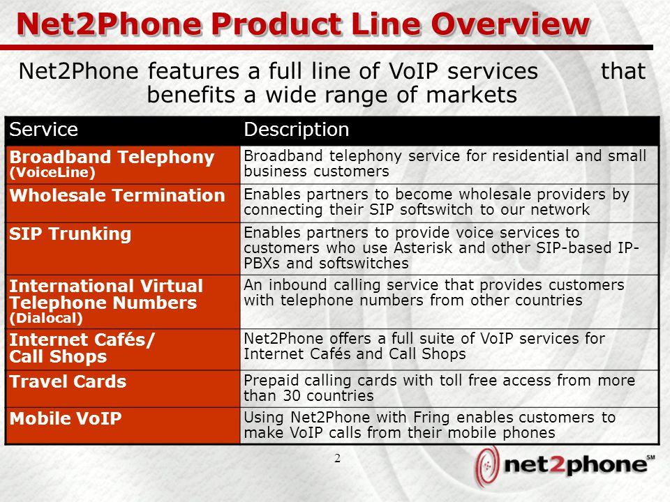 2 Net2Phone Product Line Overview ServiceDescription Broadband Telephony (VoiceLine) Broadband telephony service for residential and small business customers Wholesale Termination Enables partners to become wholesale providers by connecting their SIP softswitch to our network SIP Trunking Enables partners to provide voice services to customers who use Asterisk and other SIP-based IP- PBXs and softswitches International Virtual Telephone Numbers (Dialocal) An inbound calling service that provides customers with telephone numbers from other countries Internet Cafés/ Call Shops Net2Phone offers a full suite of VoIP services for Internet Cafés and Call Shops Travel Cards Prepaid calling cards with toll free access from more than 30 countries Mobile VoIP Using Net2Phone with Fring enables customers to make VoIP calls from their mobile phones Net2Phone features a full line of VoIP services that benefits a wide range of markets