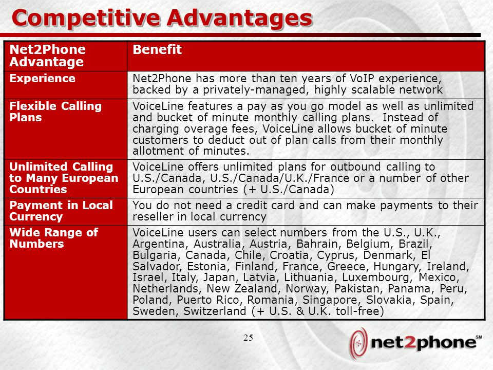 25 Competitive Advantages Net2Phone Advantage Benefit ExperienceNet2Phone has more than ten years of VoIP experience, backed by a privately-managed, h