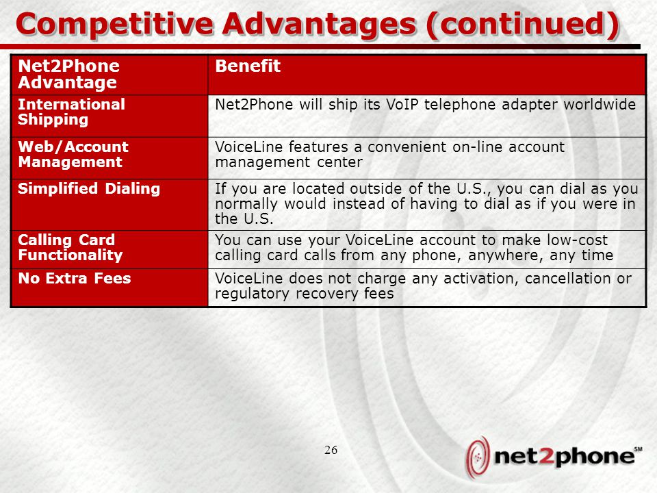 26 Competitive Advantages (continued) Net2Phone Advantage Benefit International Shipping Net2Phone will ship its VoIP telephone adapter worldwide Web/Account Management VoiceLine features a convenient on-line account management center Simplified DialingIf you are located outside of the U.S., you can dial as you normally would instead of having to dial as if you were in the U.S.