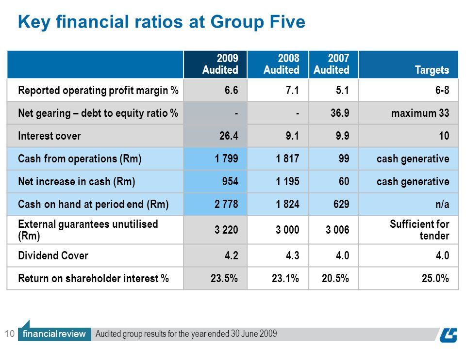 10 Key financial ratios at Group Five 2009 Audited 2008 Audited 2007 Audited Targets Reported operating profit margin %6.67.15.1 6-8 Net gearing – debt to equity ratio %--36.9maximum 33 Interest cover26.49.19.910 Cash from operations (Rm)1 7991 81799cash generative Net increase in cash (Rm)9541 19560cash generative Cash on hand at period end (Rm)2 7781 824629n/a External guarantees unutilised (Rm) 3 2203 0003 006 Sufficient for tender Dividend Cover4.24.34.0 Return on shareholder interest %23.5%23.1%20.5%25.0% financial review Audited group results for the year ended 30 June 2009