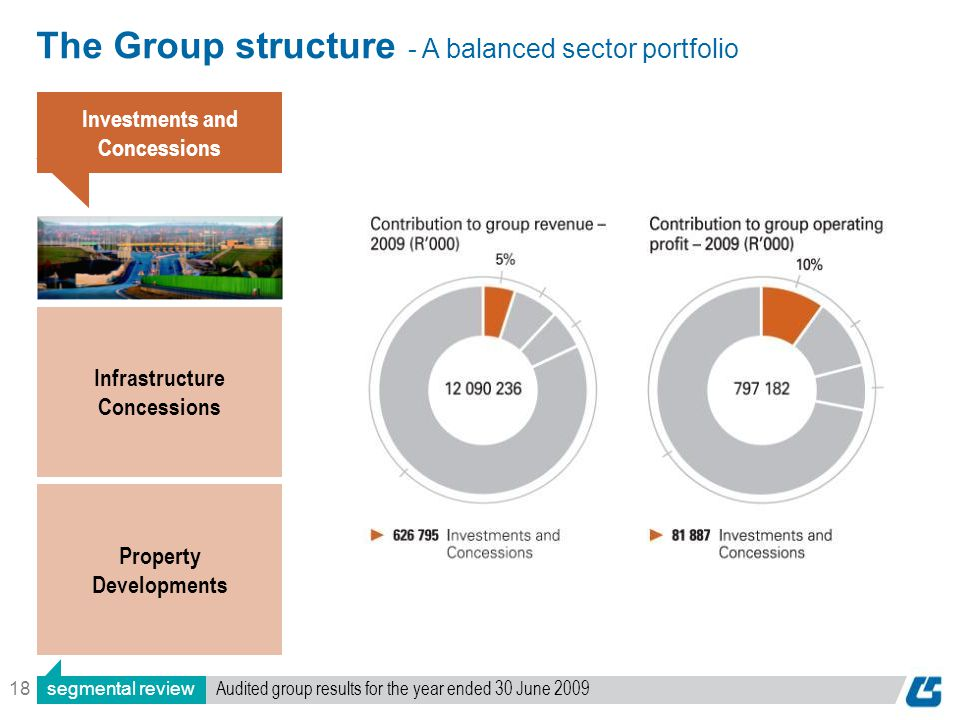 18 The Group structure - A balanced sector portfolio Investments and Concessions Infrastructure Concessions Property Developments segmental review Audited group results for the year ended 30 June 2009