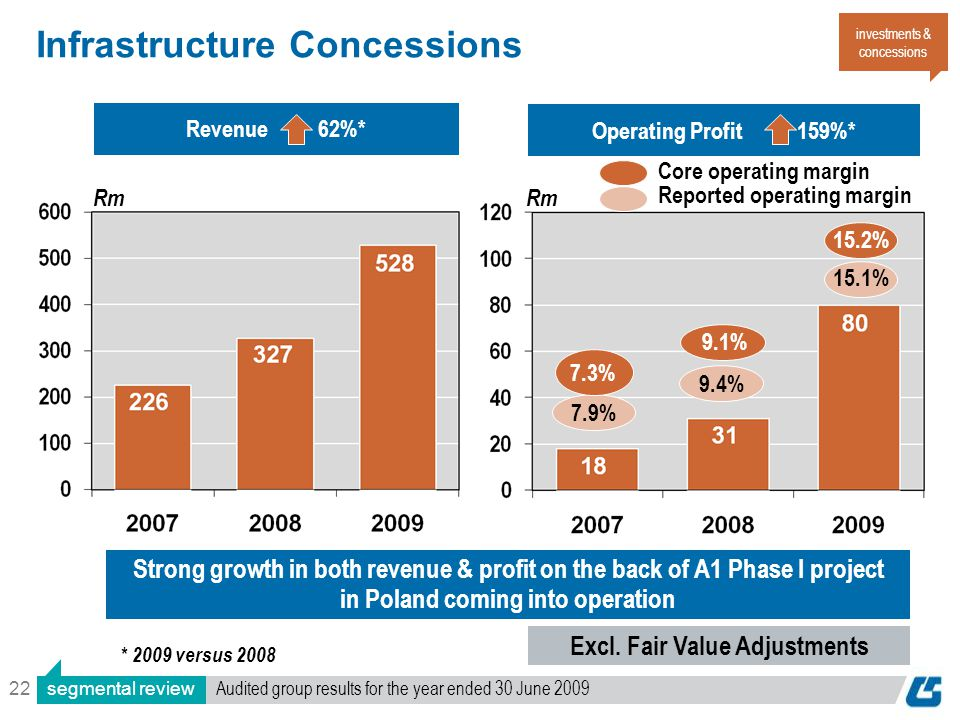 22 Infrastructure Concessions Operating Profit 159%* Revenue 62%* investments & concessions Rm 7.9%9.4% 7.3% 9.1% 15.2% 15.1% Core operating margin Re