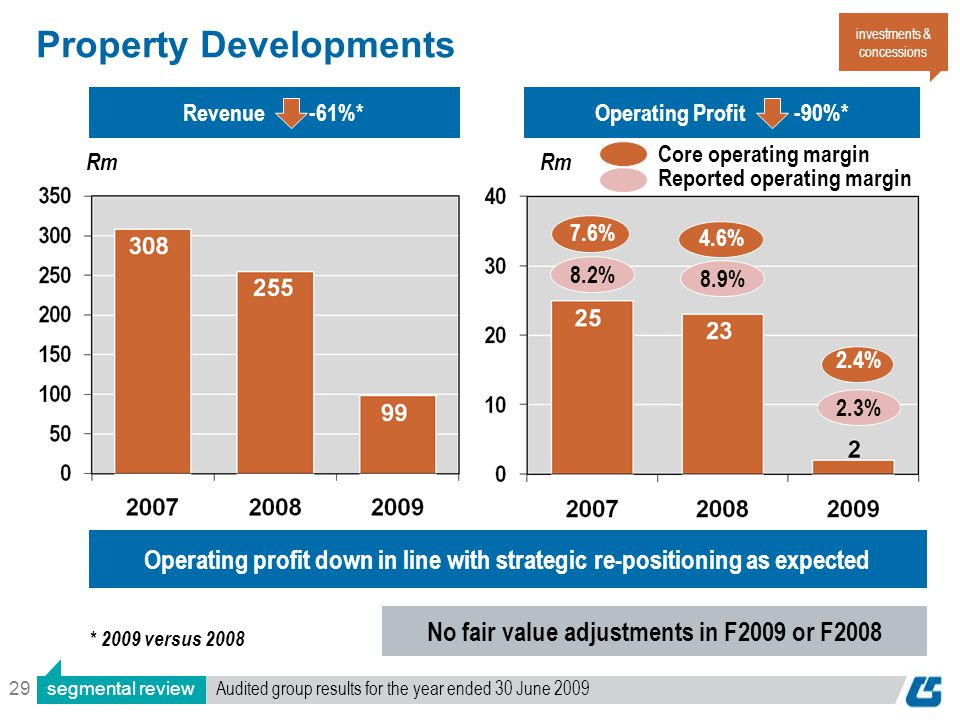 29 Operating Profit -90%*Revenue -61%* Rm Property Developments 8.2% * 2009 versus 2008 8.9% No fair value adjustments in F2009 or F2008 Operating pro