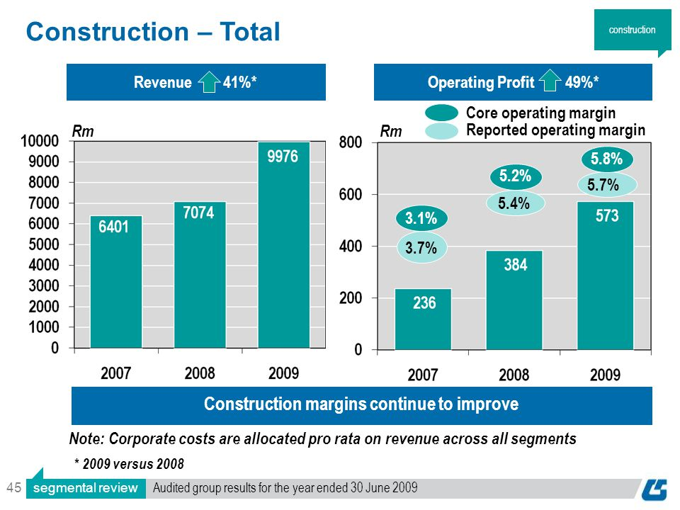 45 Construction – Total Operating Profit 49%*Revenue 41%* * 2009 versus 2008 Rm 5.4% Construction margins continue to improve 5.7% Core operating marg