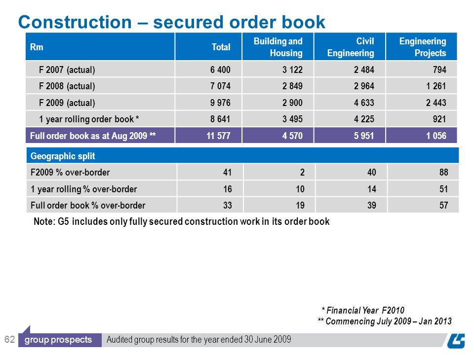62 Construction – secured order book Geographic split F2009 % over-border4124088 1 year rolling % over-border16101451 Full order book % over-border33193957 RmTotal Building and Housing Civil Engineering Engineering Projects F 2007 (actual)6 4003 1222 484794 F 2008 (actual)7 0742 8492 9641 261 F 2009 (actual)9 9762 9004 6332 443 1 year rolling order book *8 6413 4954 225921 Full order book as at Aug 2009 **11 5774 5705 9511 056 ** Commencing July 2009 – Jan 2013 * Financial Year F2010 group prospects Audited group results for the year ended 30 June 2009 Note: G5 includes only fully secured construction work in its order book