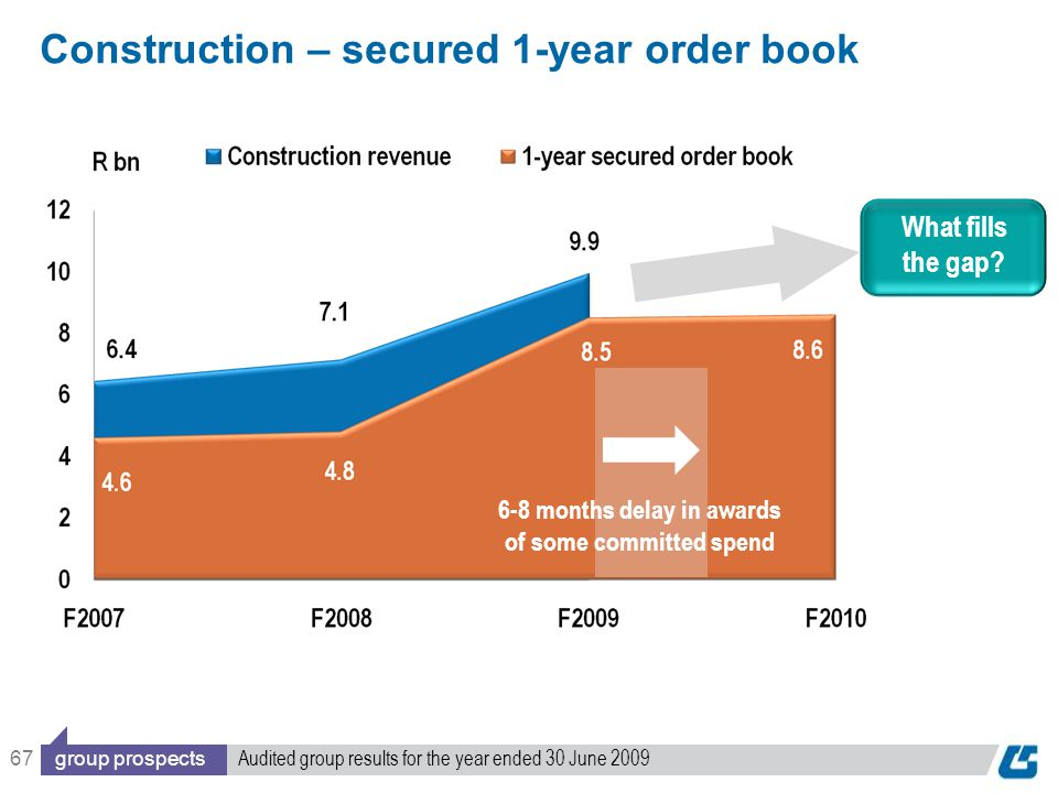67 Construction – secured 1-year order book What fills the gap.