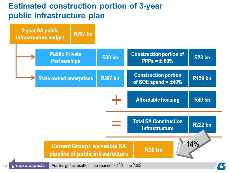 72 Estimated construction portion of 3-year public infrastructure plan Construction portion of PPPs = ± 60% R23 bn Affordable housingR40 bn Current Group Five visible SA pipeline of public infrastructure R30 bn 3-year SA public infrastructure budget R787 bn Total SA Construction infrastructure R222 bn = Construction portion of SOE spend = ±40% R159 bn + State owned enterprisesR397 bn Public Private Partnerships R38 bn 14% group prospects Audited group results for the year ended 30 June 2009