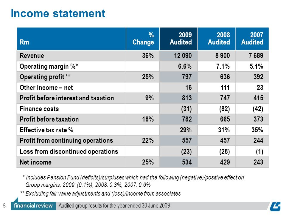 8 Income statement Rm % Change 2009 Audited 2008 Audited 2007 Audited Revenue36%12 0908 9007 689 Operating margin %*6.6%7.1%5.1% Operating profit **25