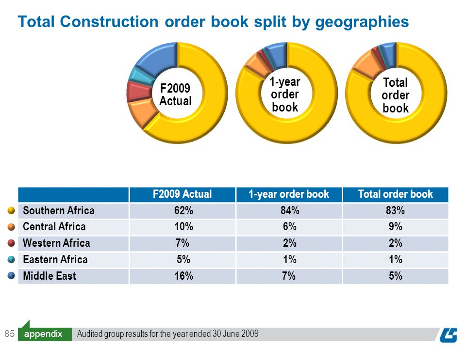 85 F2009 Actual1-year order bookTotal order book Southern Africa 62% 84%83% Central Africa 10% 6%9% Western Africa7% 2% Eastern Africa 5% 1% Middle East 16%7%5% F2009 Actual 1-year order book Total order book Total Construction order book split by geographies appendix Audited group results for the year ended 30 June 2009