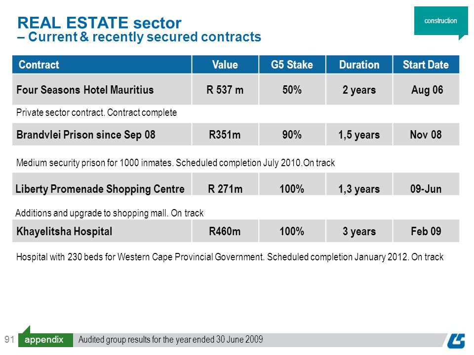 91 ContractValueG5 StakeDurationStart Date Four Seasons Hotel MauritiusR 537 m50%2 years Aug 06 Private sector contract.