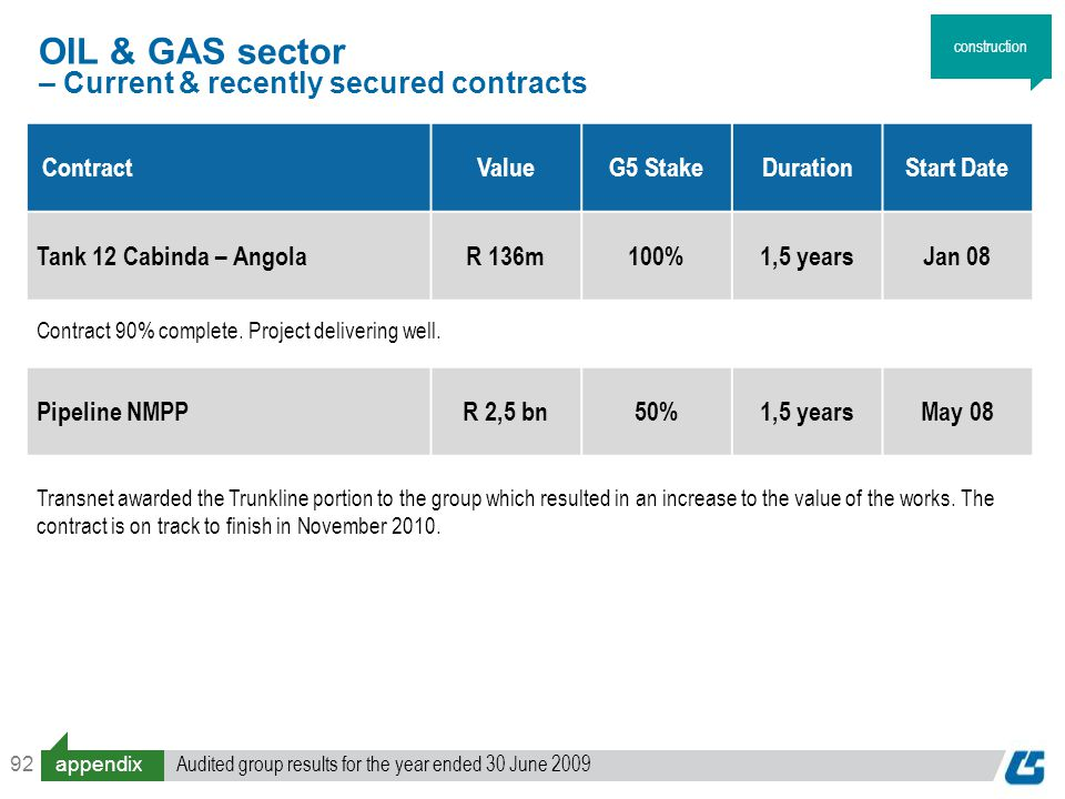 92 ContractValueG5 StakeDurationStart Date Tank 12 Cabinda – AngolaR 136m100%1,5 yearsJan 08 Contract 90% complete.