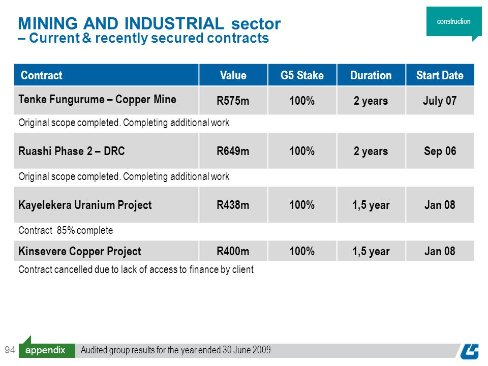 94 ContractValueG5 StakeDurationStart Date Tenke Fungurume – Copper Mine R575m100%2 yearsJuly 07 Original scope completed. Completing additional work