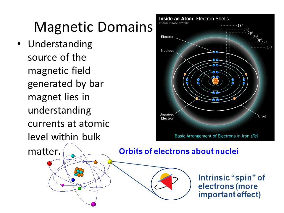 Magnetic Domains Understanding source of the magnetic field generated by bar magnet lies in understanding currents at atomic level within bulk matter.