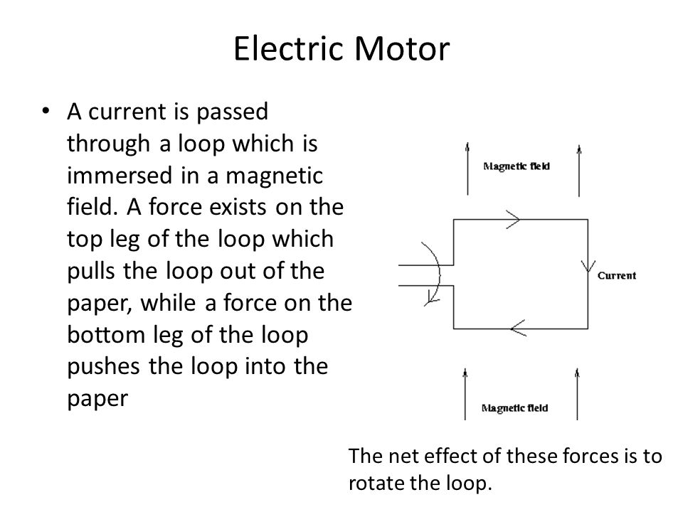 A current is passed through a loop which is immersed in a magnetic field. A force exists on the top leg of the loop which pulls the loop out of the pa