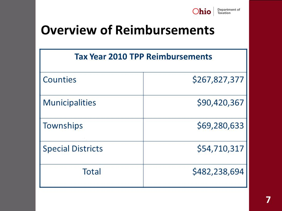 18 CAT Shortfalls and GRF Subsidies In FY 2009, $96 million was transferred from the state general revenue fund to cover the CAT shortfall in making reimbursements In FYs 2010 and 2011, transfers from the GRF to cover CAT shortfalls are forecasted to grow to $223 million and $269 million, respectively