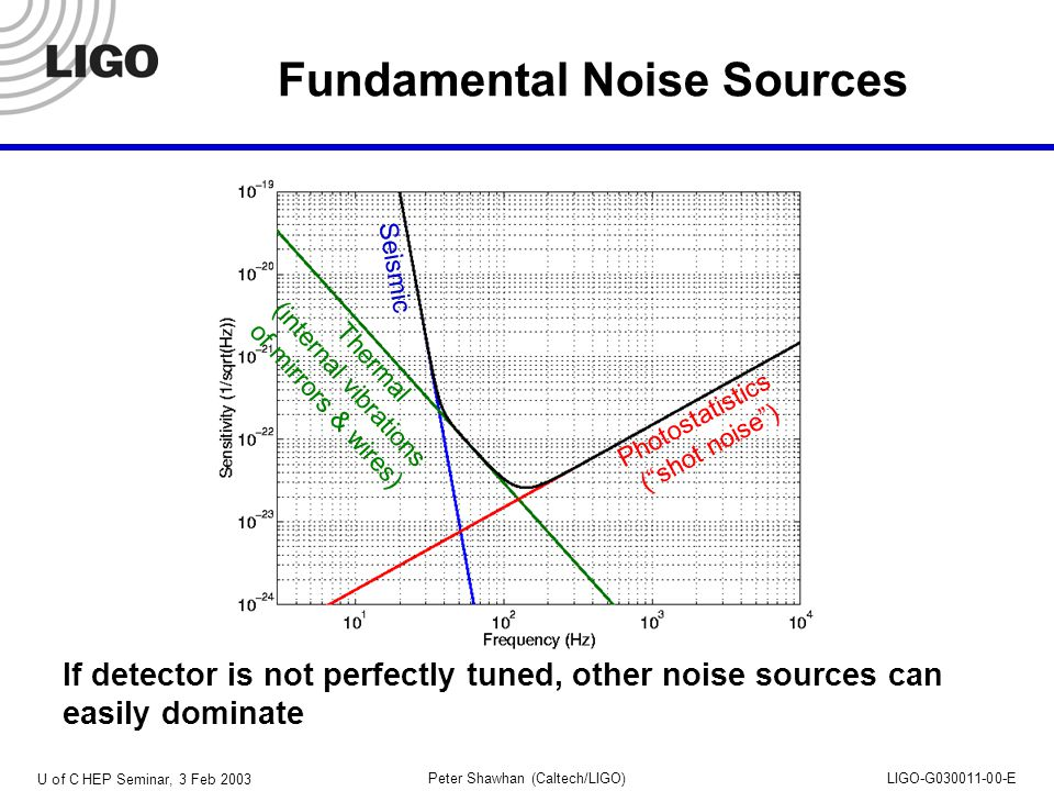 U of C HEP Seminar, 3 Feb 2003 Peter Shawhan (Caltech/LIGO)LIGO-G030011-00-E Fundamental Noise Sources If detector is not perfectly tuned, other noise sources can easily dominate Seismic Thermal (internal vibrations of mirrors & wires) Photostatistics ( shot noise )