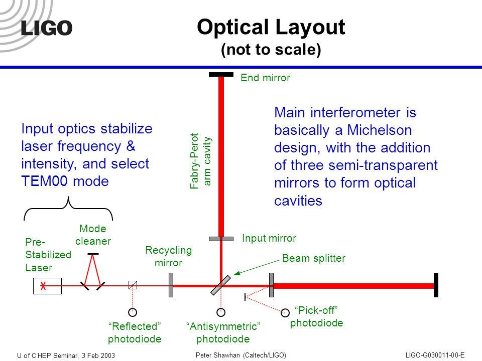 U of C HEP Seminar, 3 Feb 2003 Peter Shawhan (Caltech/LIGO)LIGO-G030011-00-E Vacuum System H1 laser H1 antisymm photodiode H2 laser H2 antisymm photodiode Hanford shown; Livingston only has one detector