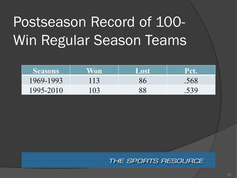 Postseason Record of 100- Win Regular Season Teams SeasonsWonLostPct. 1969-199311386.568 1995-201010388.539 22