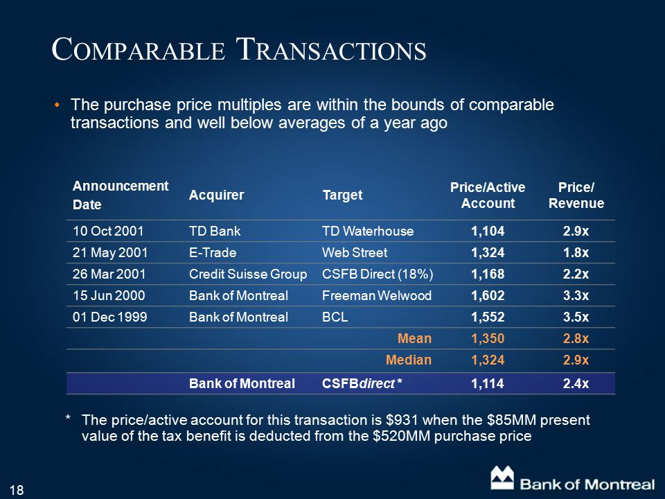 18 C OMPARABLE T RANSACTIONS The purchase price multiples are within the bounds of comparable transactions and well below averages of a year ago Annou