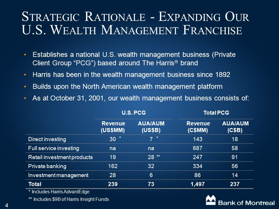 """4 Establishes a national U.S. wealth management business (Private Client Group """"PCG"""") based around The Harris  brand Harris has been in the wealth ma"""