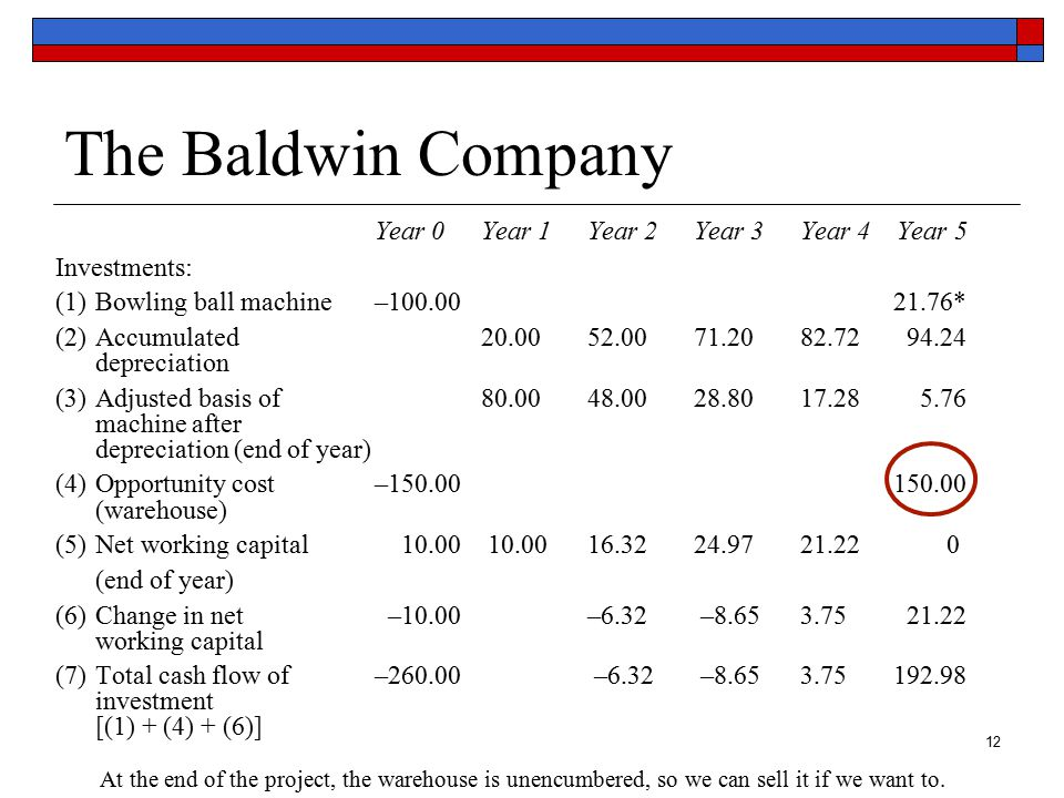 13 The Baldwin Company Year 0Year 1Year 2Year 3Year 4 Year 5 Income: (8) Sales Revenues100.00163.20249.72212.20 129.90 Recall that production (in units) by year during the 5-year life of the machine is given by: (5,000, 8,000, 12,000, 10,000, 6,000).