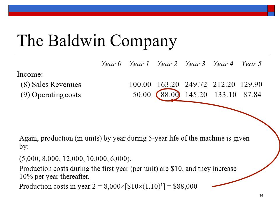 15 The Baldwin Company Year 0Year 1Year 2Year 3Year 4 Year 5 Income: (8) Sales Revenues100.00163.20249.72212.20 129.90 (9) Operating costs 50.00 88.00145.20 133.10 87.84 (10) Depreciation 20.00 32.00 19.20 11.52 11.52 Depreciation is calculated using the Accelerated Cost Recovery System (shown at right).
