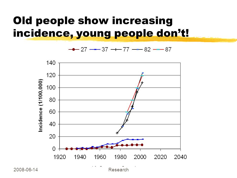 2008-06-14 Copyright Hallberg Independent Research Old people show increasing incidence, young people don't!