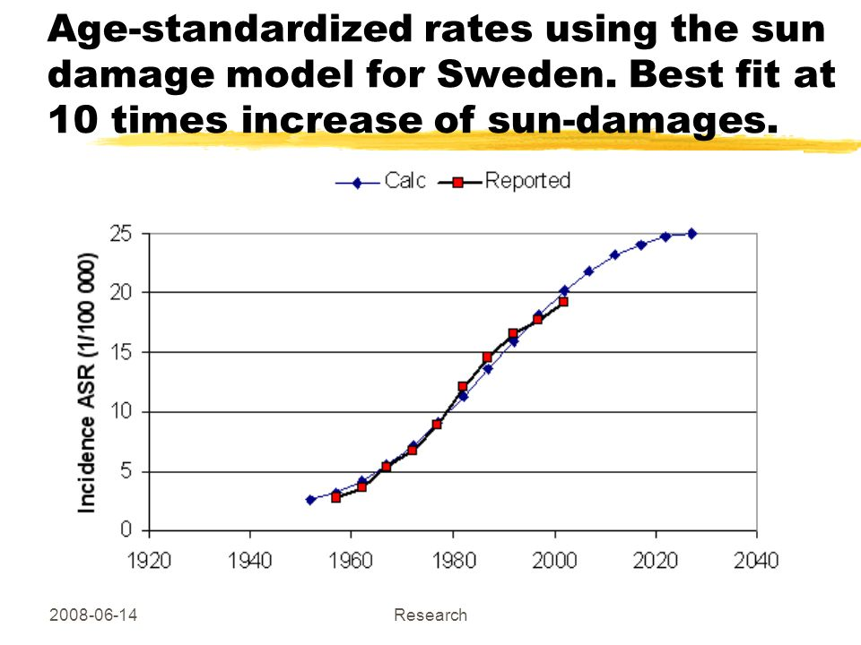 2008-06-14 Copyright Hallberg Independent Research Age-standardized rates using the sun damage model for Sweden.
