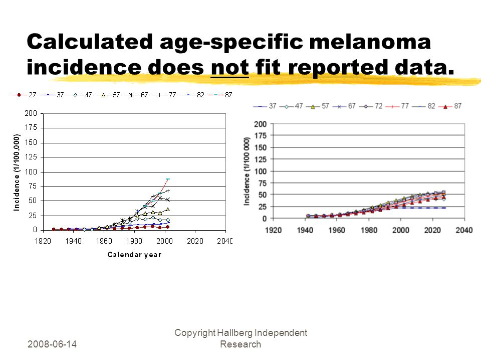 2008-06-14 Copyright Hallberg Independent Research Calculated age-specific melanoma incidence does not fit reported data.