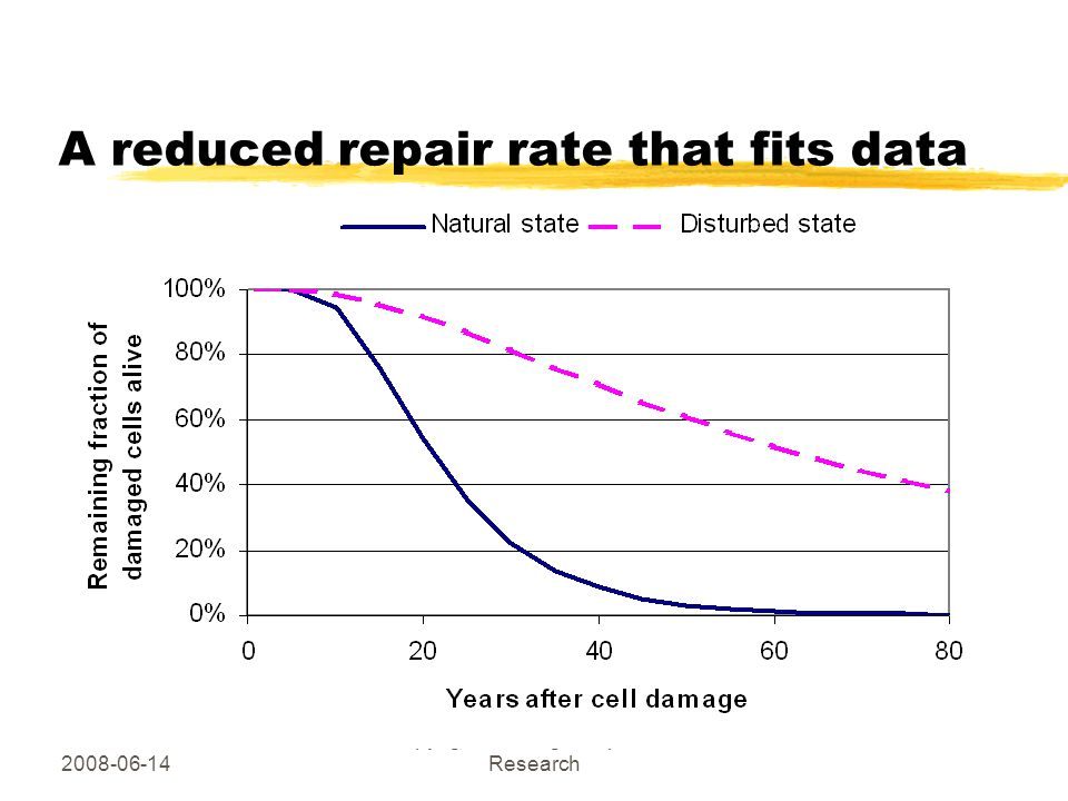 2008-06-14 Copyright Hallberg Independent Research A reduced repair rate that fits data