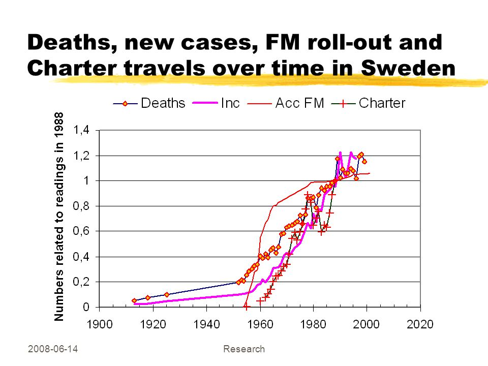 2008-06-14 Copyright Hallberg Independent Research Deaths, new cases, FM roll-out and Charter travels over time in Sweden