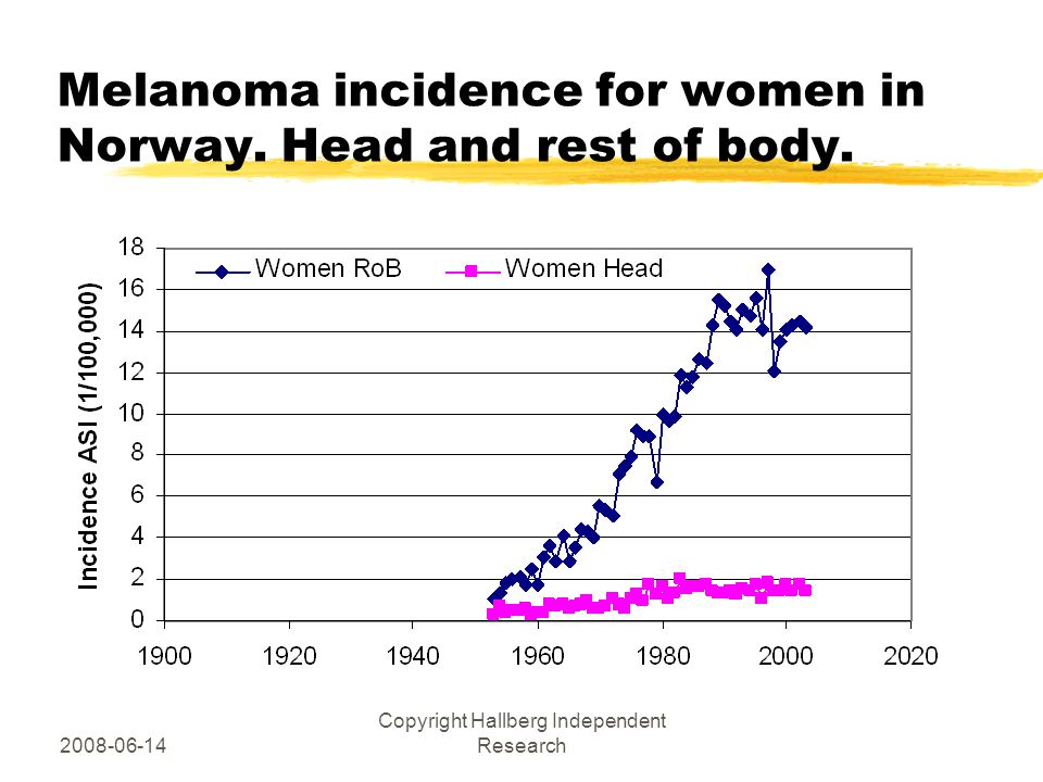 2008-06-14 Copyright Hallberg Independent Research Melanoma incidence for women in Norway.