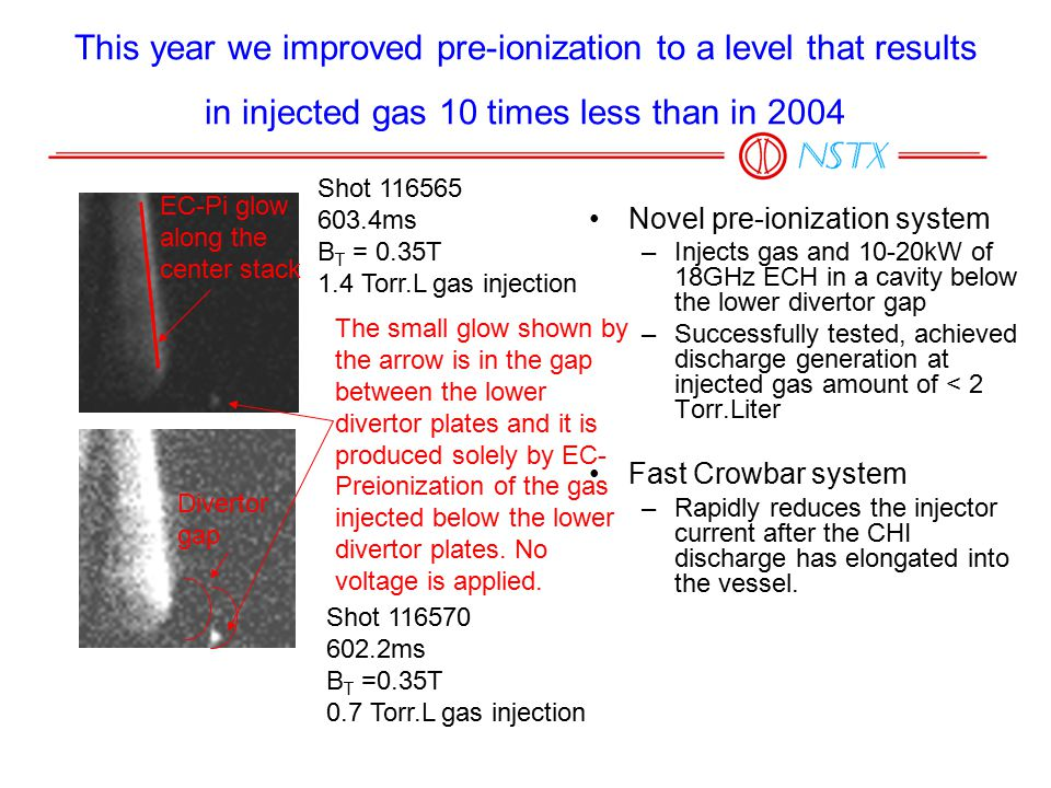 This year we improved pre-ionization to a level that results in injected gas 10 times less than in 2004 Novel pre-ionization system –Injects gas and 10-20kW of 18GHz ECH in a cavity below the lower divertor gap –Successfully tested, achieved discharge generation at injected gas amount of < 2 Torr.Liter Fast Crowbar system –Rapidly reduces the injector current after the CHI discharge has elongated into the vessel.