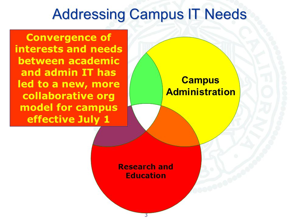 3 Campus Administration Research and Education Addressing Campus IT Needs Convergence of interests and needs between academic and admin IT has led to a new, more collaborative org model for campus effective July 1