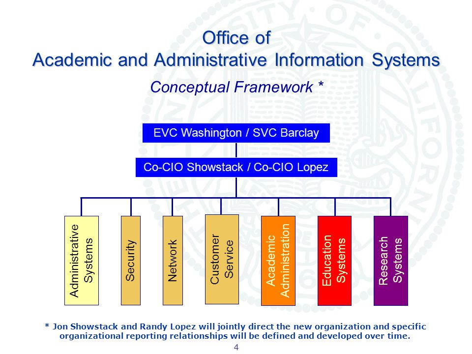5 Campus Administration RAS (Phase I/II) Pre-Award Grants.gov Effort Reporting P2P Purchasing Accts Payable Leave Accrual Time & Attendance Data Warehouse All projects require post- implementation support FY 2009-10 FY 2007-08 ASAP Started Estimated timeframe for post Implementation support needs