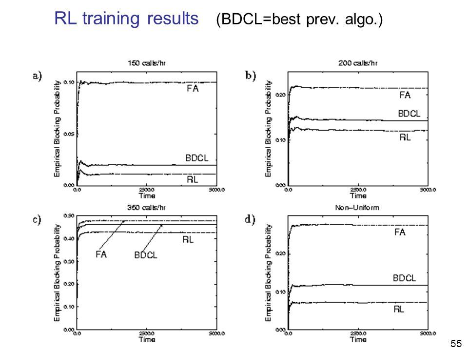 61 RL training results (BDCL=best prev. algo.) 55