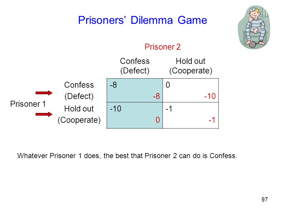 97 Prisoners' Dilemma Game Prisoner 2 Confess (Defect) Hold out (Cooperate) Prisoner 1 Confess (Defect) -8 0 -10 Hold out (Cooperate) -10 0 Whatever Prisoner 1 does, the best that Prisoner 2 can do is Confess.