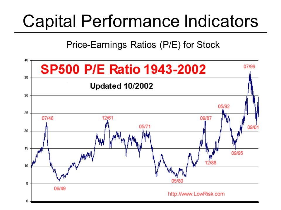 Capital Performance Indicators Price-Earnings Ratios (P/E) for Stock